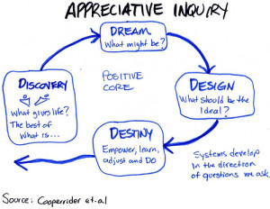 Appreciative Inquiry Process (cc) Chris Corrigan